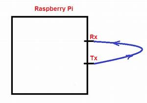 raspbian send and receive data in uart with raspberry pi With wiringpi raspbian