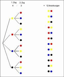 Variationen Berechnen : kombinatiorik variationen ~ Themetempest.com Abrechnung