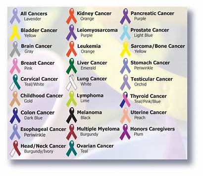 Ribbon Cancer Chart Ribbons Colors Awareness Pink