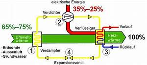 Luft Wasser Wärmepumpe Funktion : funktionsweise der w rmepumpe ~ Orissabook.com Haus und Dekorationen