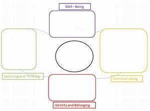 early years learning framework planning templates google With early years learning framework planning templates