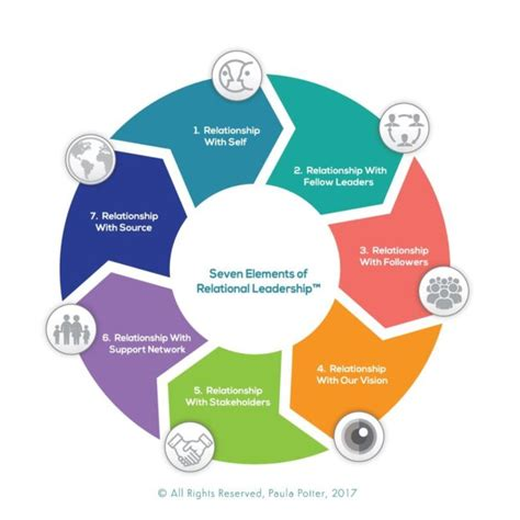 elements  relational leadershipc  relational