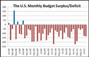 Federal Spending Chart 2011 Widened Budget Deficit Weakens The U S Dollar