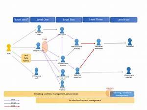 Help Desk Support Model Diagram