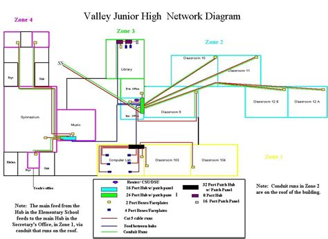 valley middle school network diagram