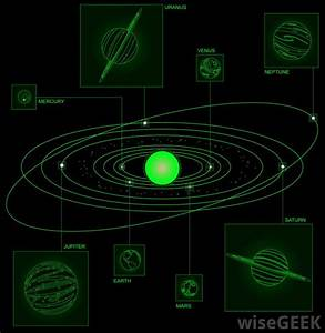 Why do the Planets Orbit the Sun in an Elliptical Fashion?