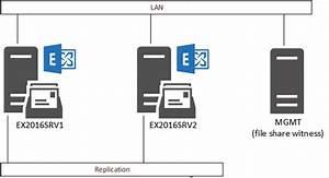 Exchange Server 2016 Database Availability Groups