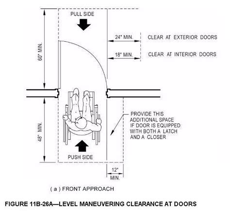 ada door clearance door clearances angled wall building code discussion
