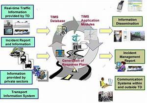 SmartCities-2 - Technology - Smart Transport