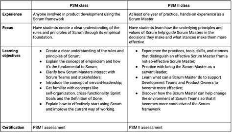 difference   scrumorg professional scrum