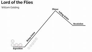 Lord Of The Flies Plot Diagram