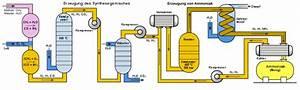 Gleichgewichtskonstante Berechnen : thema le chatelier ammoniak synthese massenwirkungsgesetz gleichgewichtskonstante ~ Themetempest.com Abrechnung