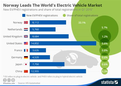 Electric Vehicle Market chart leads the world s electric vehicle market