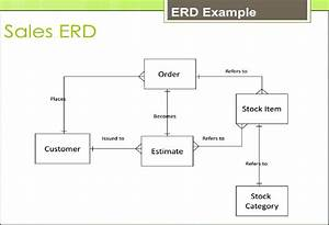 6 - Systems And The Entity-relationship Model