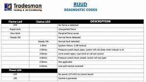 Ruud Silhouette Ii Gas Furnace Owners Manual