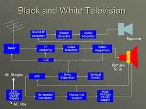 Monochrome Television Block Diagram