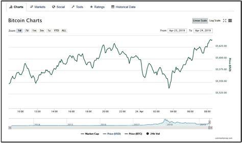 Bitcoin market cap % 66.17%. Weekly Bitcoin Price Analysis: Overwhelmingly Bullish ...