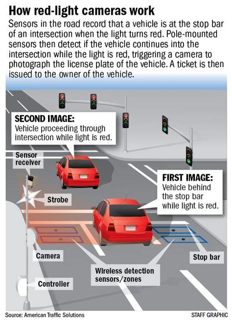 can you contest a red light camera ticket here is how a red light camera violation picture looks
