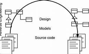 1  Reengineering  Reverse Engineering And Forward