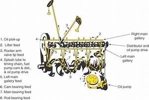 Dodge Magnum Engine 5 2 Lubrication Flow Illustration