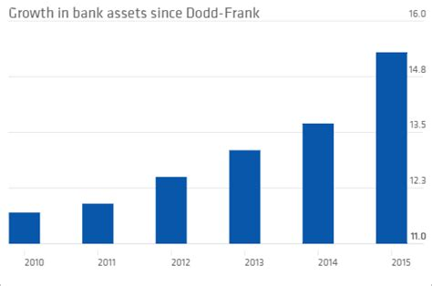 5 years later, 5 things to know about Dodd-Frank