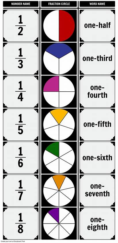 Fraction Chart Unit Fractions Introduction Storyboard Warfield