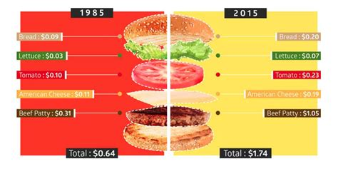 Interactive How Much Did Your Favorite Burger Cost 30. Wall Mounted Living Room Furniture. Yellow Furniture Living Room. Living Room Los Angeles. Midcentury Living Room. Blue Living Rooms Interior Design. Living Room Console Ideas. Light Gray Paint Color For Living Room. Living Room Ceiling Light Ideas