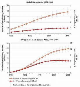 Unaids  Hiv Infection Rate Has Stabilised At Last