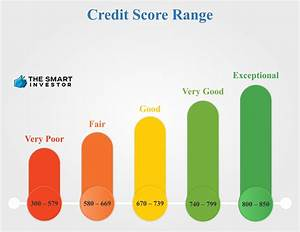 Credit Score Ranges Basics How Does It Work The Smart