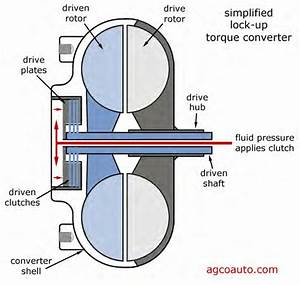 Torque Converter Clutch Diagram