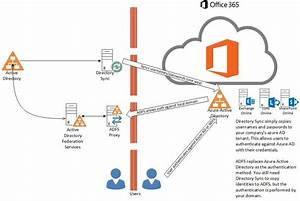 Understanding Active Directory Federation Services  Adfs