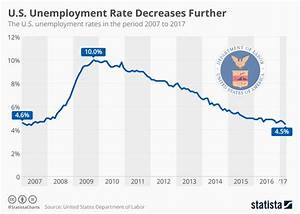 Chart  U S  Unemployment Rate Decreases Further