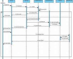 Is480 Team Wiki  2011t2 Redspot Sequence Diagram V1