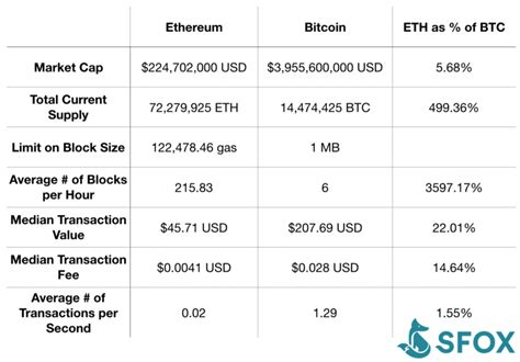 Is ethereum a better bitcoin alternative? Bitcoin vs. Ethereum: Stacking up a currency against a supercomputer » Brave New Coin