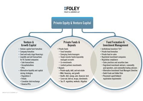 private equity venture capital corporate practice