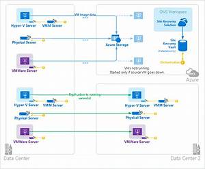 Oms Azure Site Recovery  Solution Overview