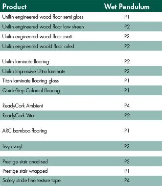 slip rating for tiles 187 technical specifications tests