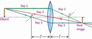 Image Formation By Convex And Concave Lens Ray Diagrams