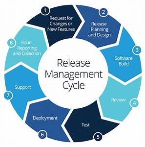 The Essential Guide To Release Management