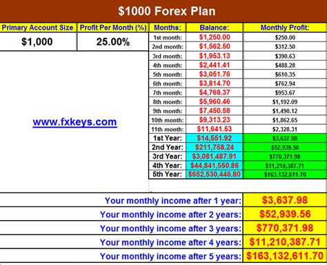 forex trading plan excel documents   plan
