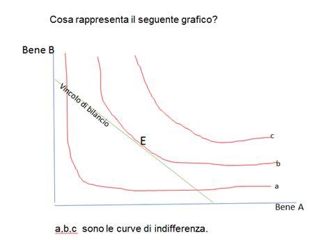 microeconomia dispense microeconomia esercizi con soluzioni su vincolo di