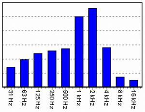 Dezibel Berechnen : addieren der dezibel db terzbaender pegel oktavbaender und umgekehrt db 1 3 oktavband 1 1 ~ Themetempest.com Abrechnung
