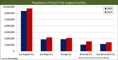 golden state population trends  tuesday journal