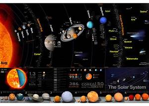 Solar System Poster | A3+ | HQ Print Learning Kids ...