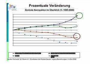 Prozentuale Veränderung Berechnen : npk2011 die pflege und das sch ne ~ Themetempest.com Abrechnung
