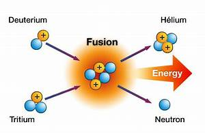 Explanation Diagrams Of Fission : fission vs fusion what s the difference nuclear ~ A.2002-acura-tl-radio.info Haus und Dekorationen