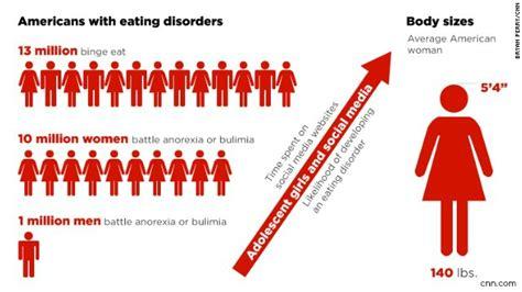 problem eating disorder awareness