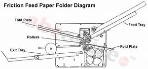 How To Use A Paper Folding Machine