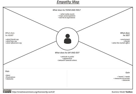 Empathy Map Template Word - Costumepartyrun