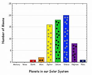StarChild: Multidisciplinary Solar System Activities: Moon ...